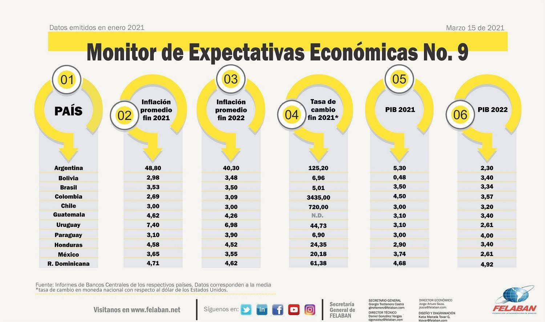 Expectativas Económicas #9