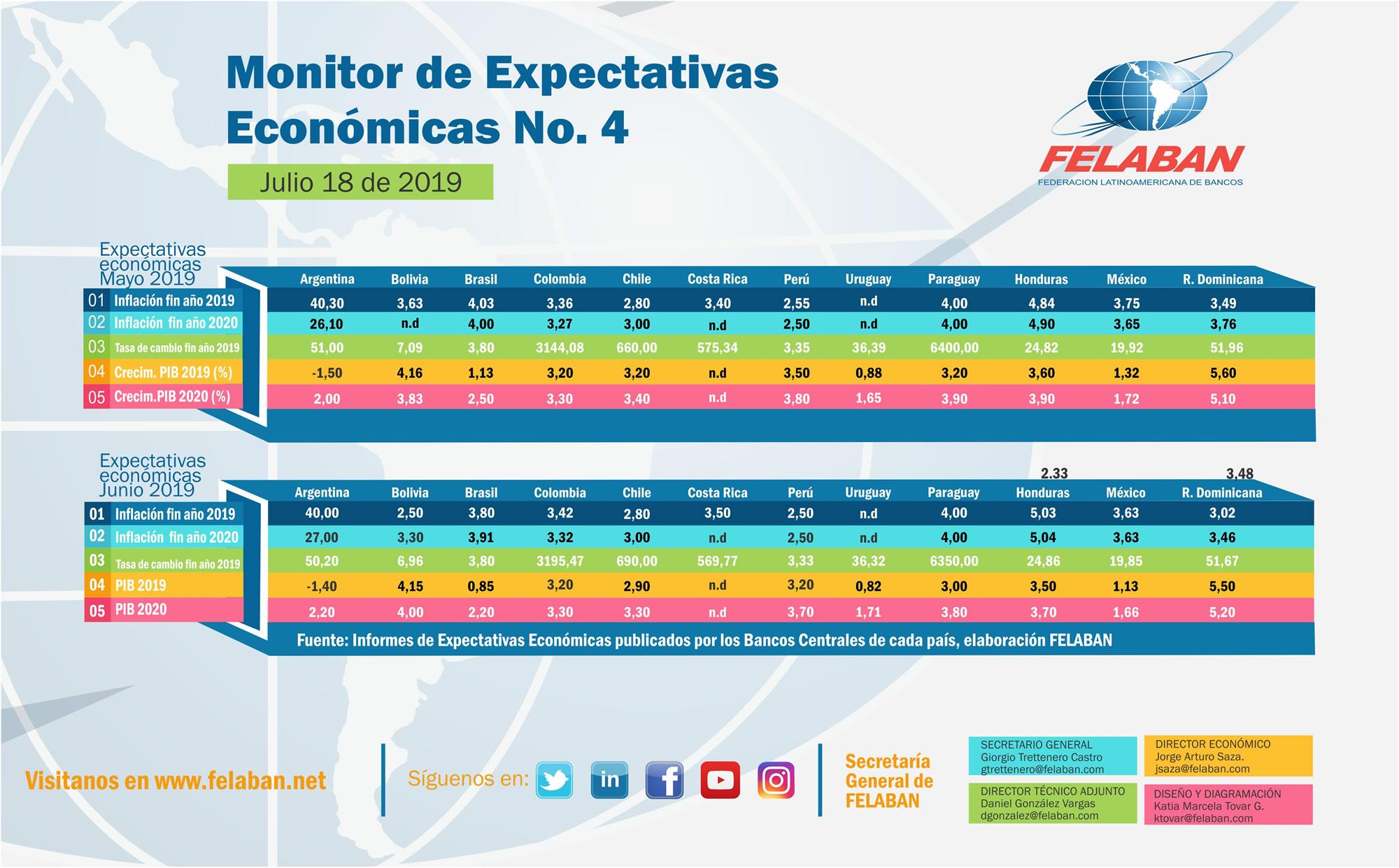 Expectativas Económicas Nro 4