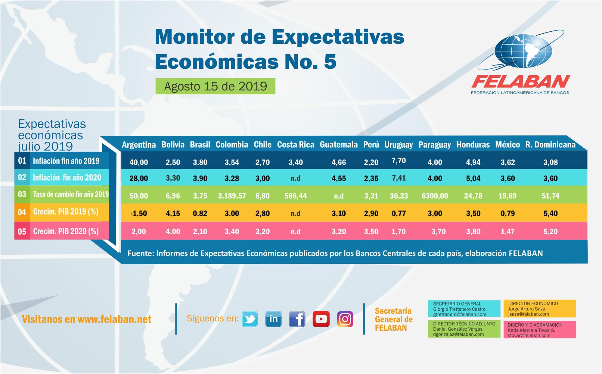 Expectativas Económicas Nro 5