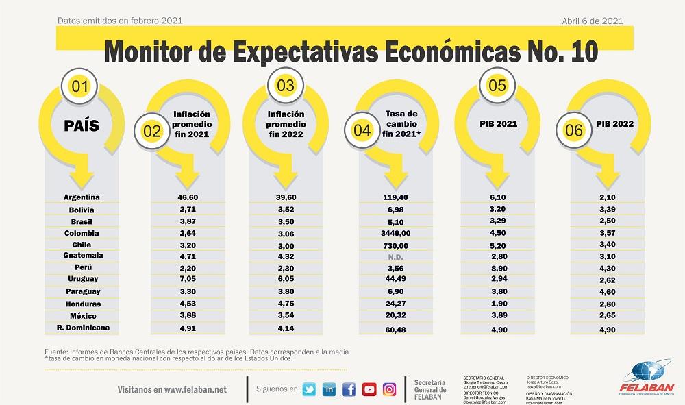 Expectativas Económicas #10