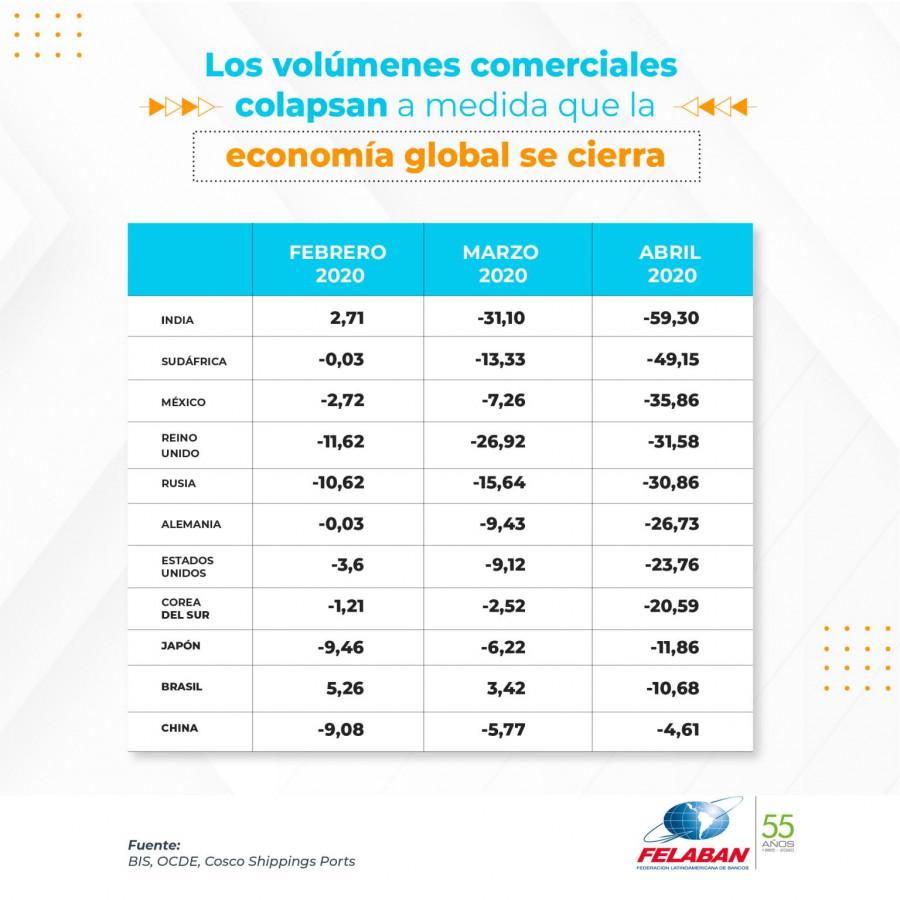 Gráfica Económica Nro 48: Los volúmenes comerciales colapsan a medida que la economía global se cierra