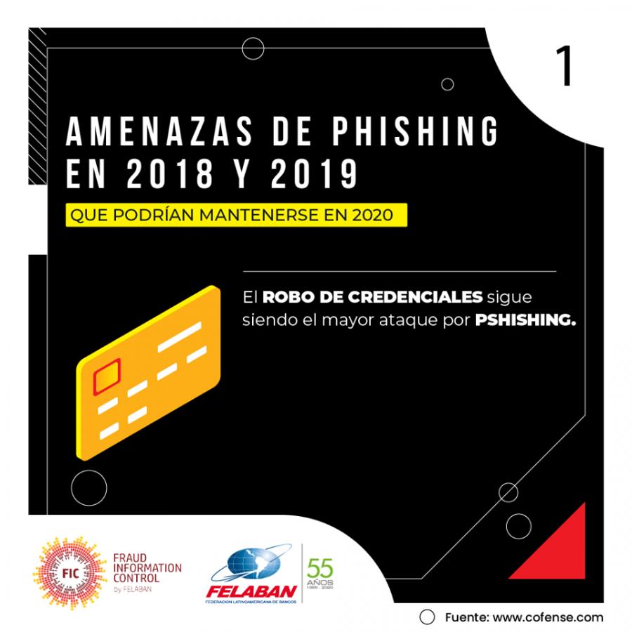 Gráfica Económica Nro 38: Señales de alerta de un posible Phishing en correos electrónicos