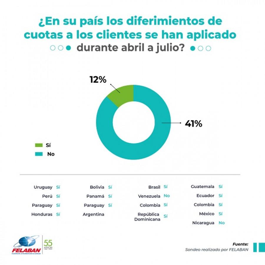 Gráfica Económica Nro 88: Diferimientos de cuotas a los clientes