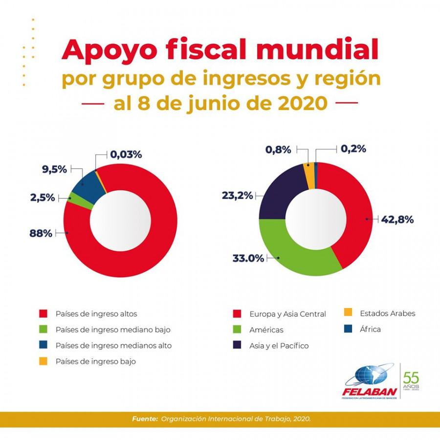 Gráfica Económica Nro 45: Apoyo fiscal mundial por grupo de ingresos y región