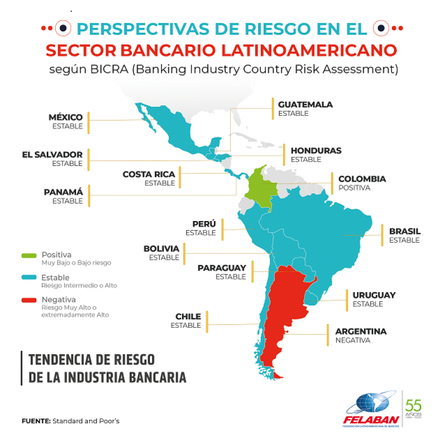 Gráfica Económica Nro 66: Perspectivas de Riesgo en el Sector Bancario Latinoamericano