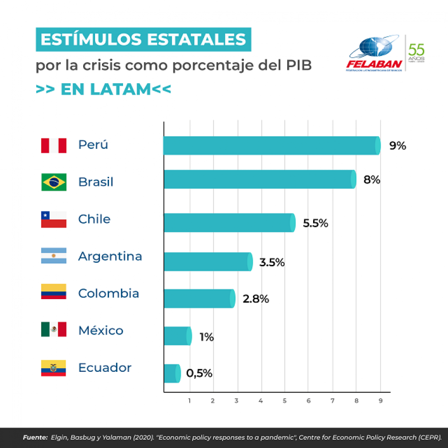 Gráfica Económica Nro 65: Estímulos estatales por la crisis como porcentaje del PIB en LATAM