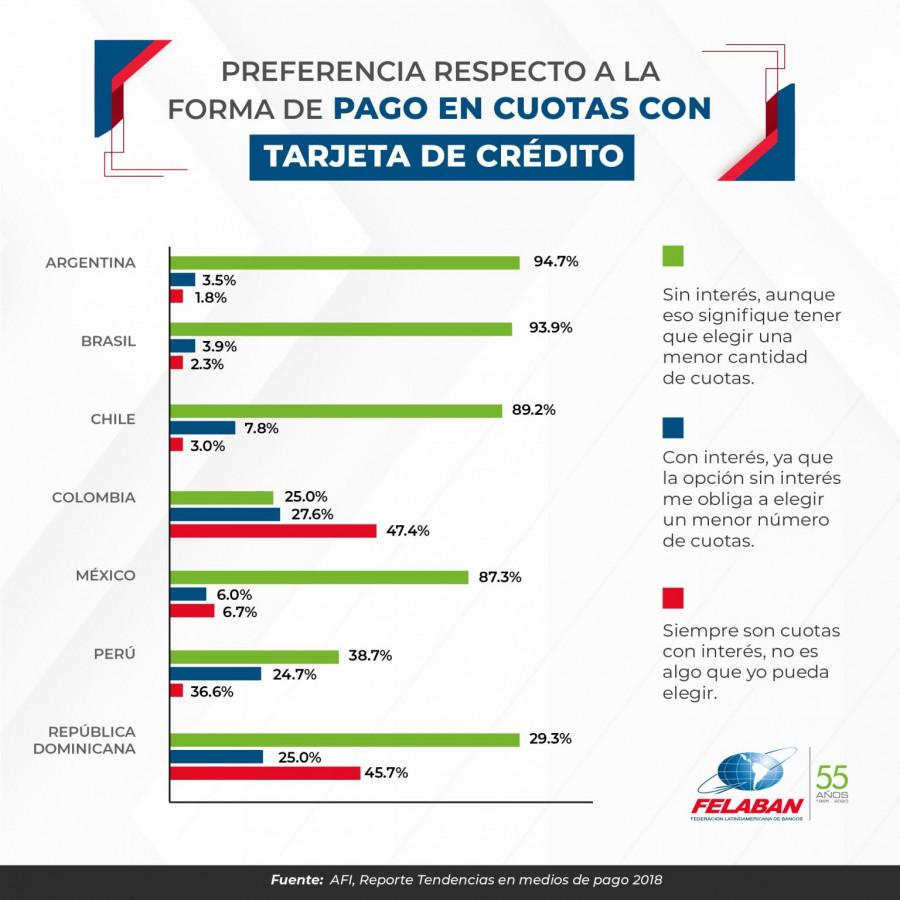 Gráfica Económica Nro 47: Preferencia  respecto  a la forma de pago en cuotas con tarjetas de crédito