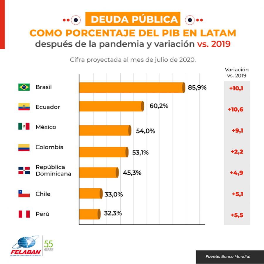 Gráfica Económica Nro 69: Deuda Pública como porcentaje del PIB en LATAM