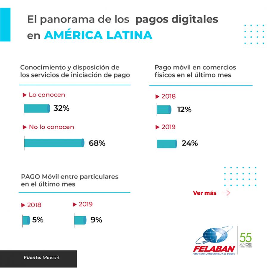 Gráfica Económica Nro 70: El panorama de los pagos digitales en América Latina