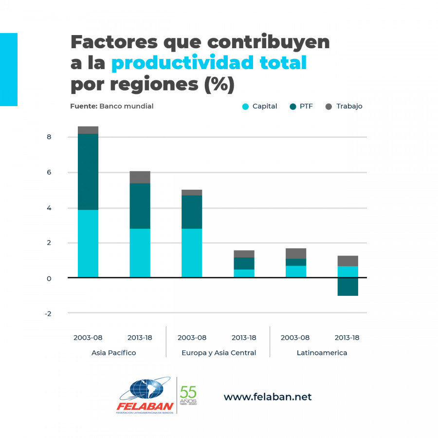 Gráfica Económica Nro 91: Factores que contribuyen a la productividad