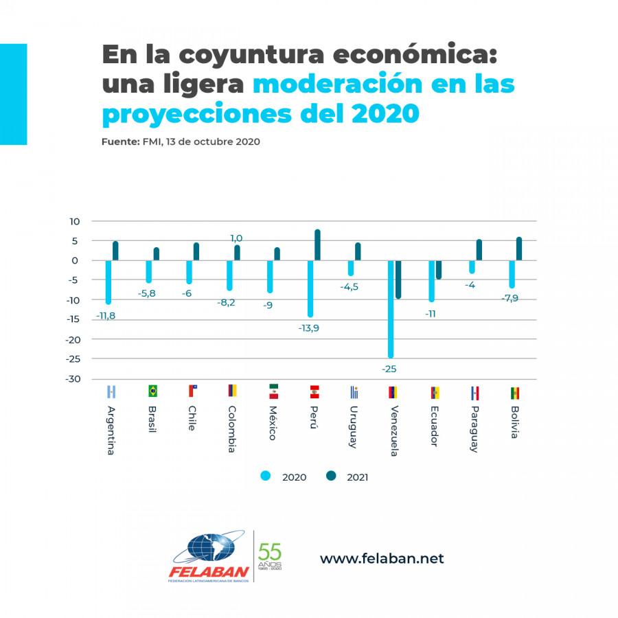 Gráfica Económica Nro 92-1: Proyecciones 2020
