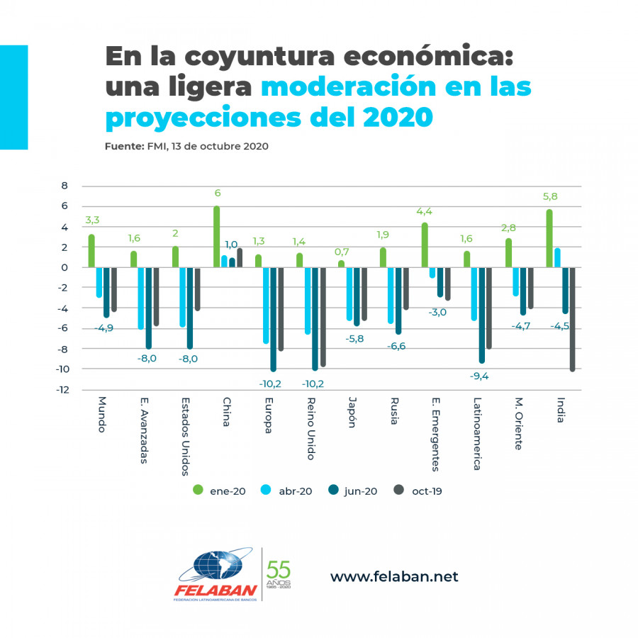 Gráfica Económica Nro 92: Proyecciones 2020