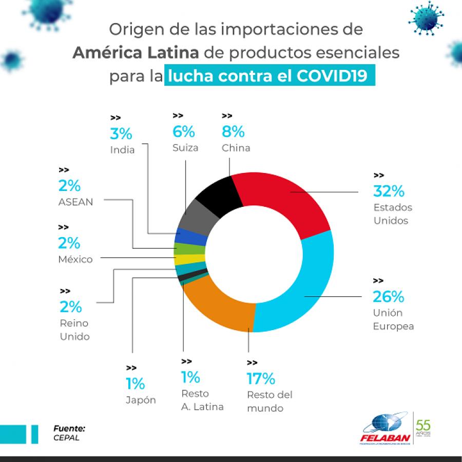 Gráfica Económica Nro 75: Origen de las importaciones de América Latina