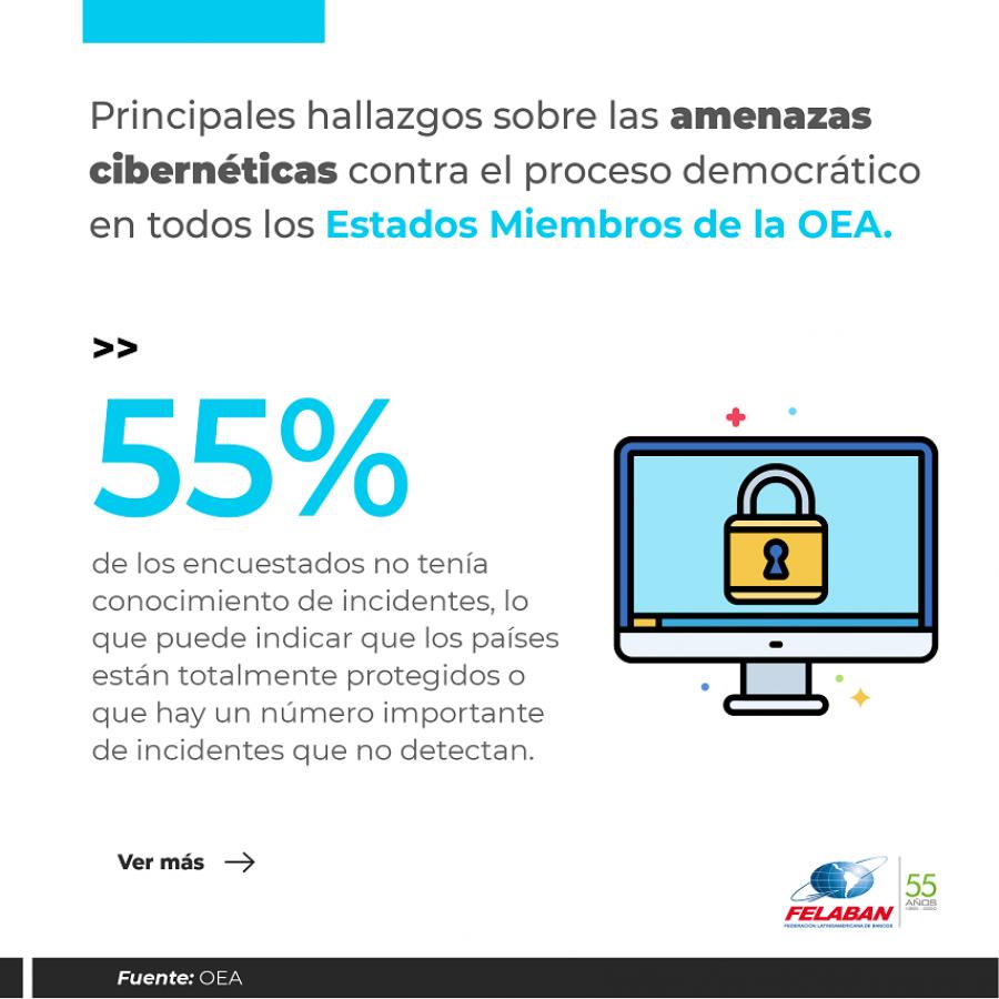Gráfica Económica Nro 78: Amenazas Cibernéticas