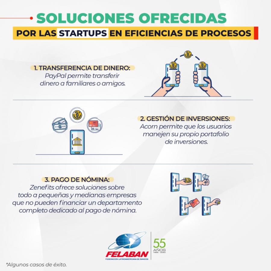 Gráfica Económica Nro 29: Soluciones ofrecidas por las startups en eficiencias de procesos