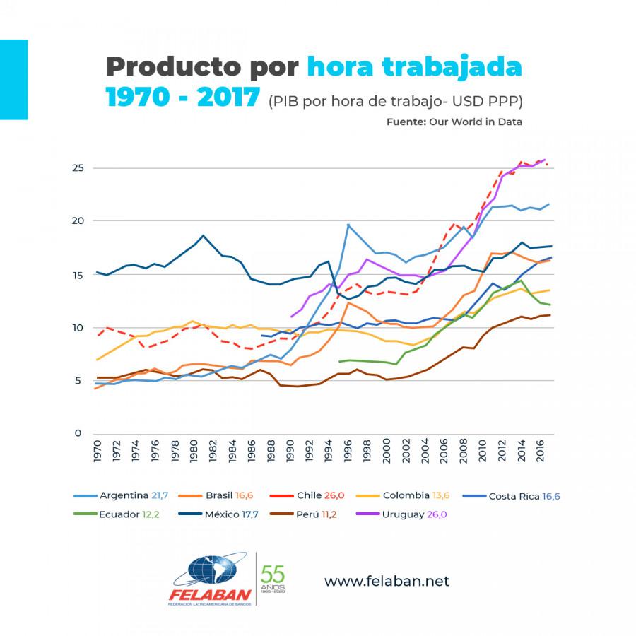 Gráfica Económica Nro 93: Producto por hora trabajada