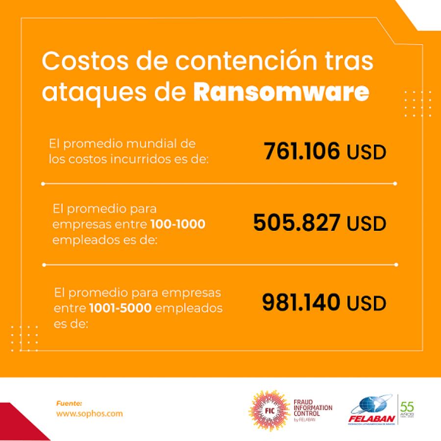 Gráfica Económica Nro 68: Costos de contención tras ataques de Ransomware