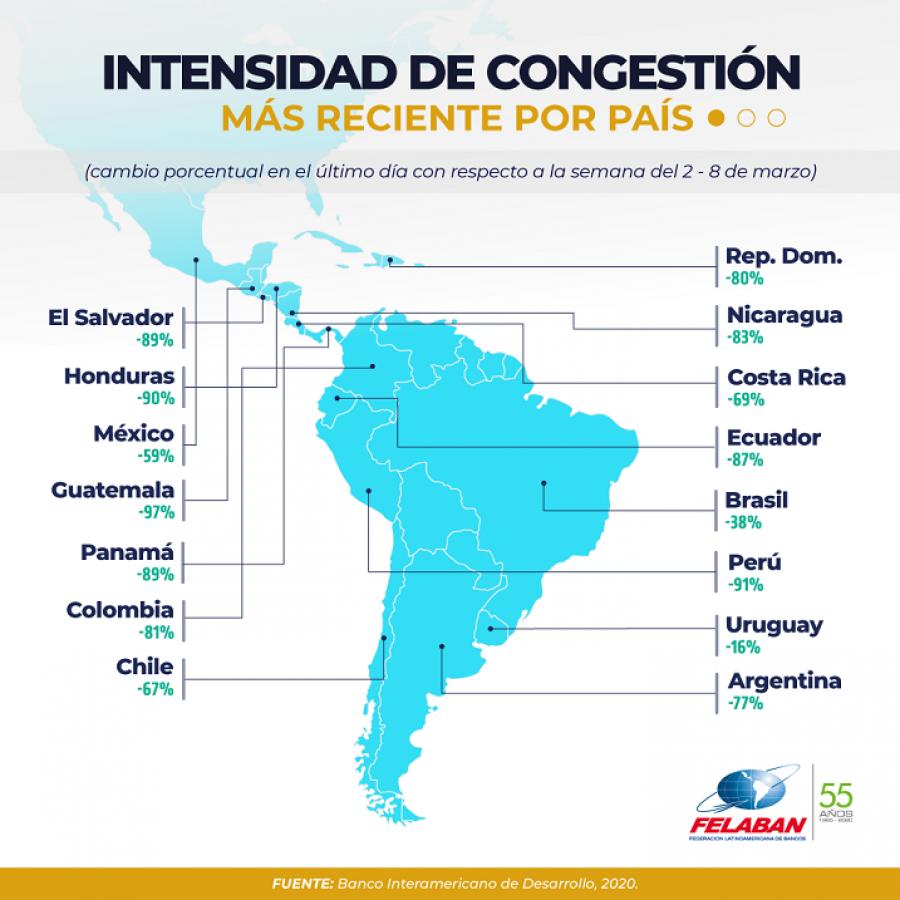 Gráfica Económica Nro 31: Intensidad de congestión más reciente por país