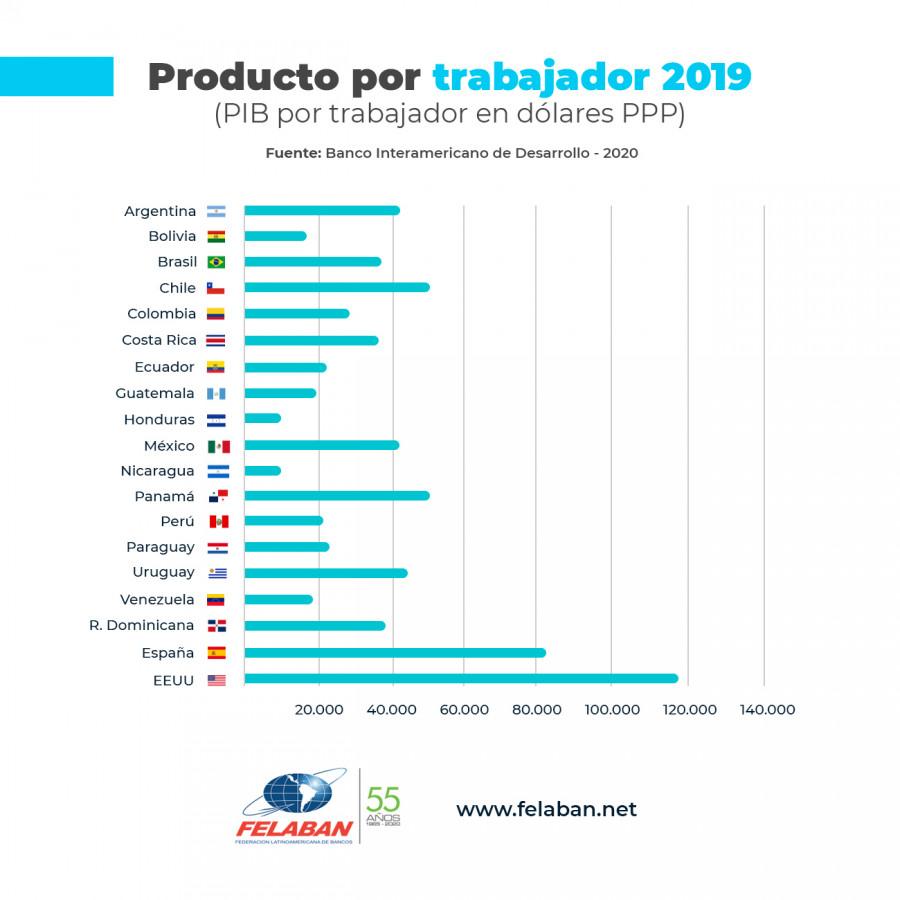 Gráfica Económica Nro 94: Producto por trabajador 2019