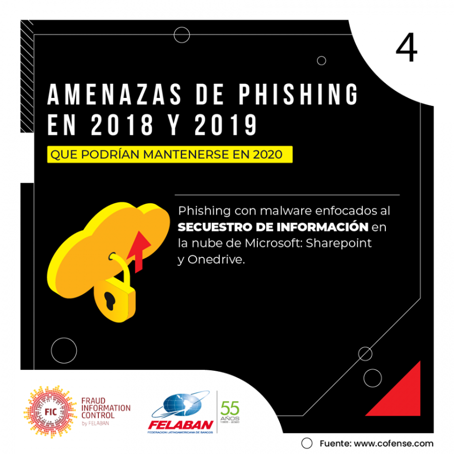 Gráfica Económica Nro 38-3: Señales de alerta de un posible Phishing en correos electrónicos