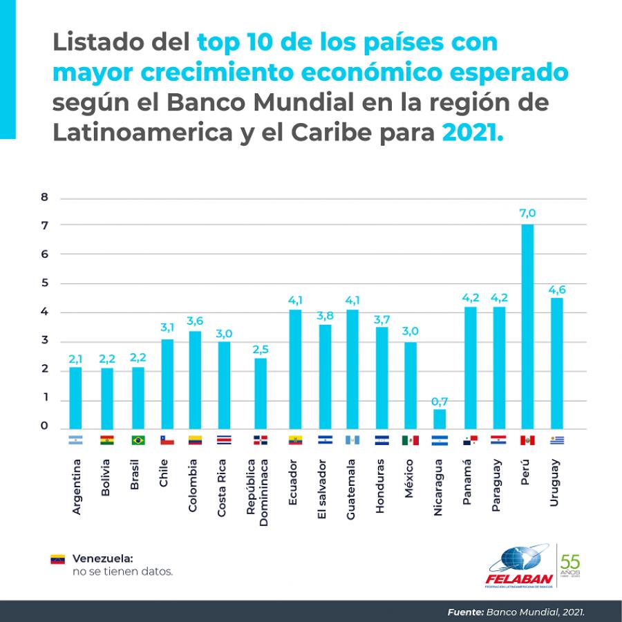 Gráfica Económica Nro 79: Top 10 de los países con mayor crecimiento económico