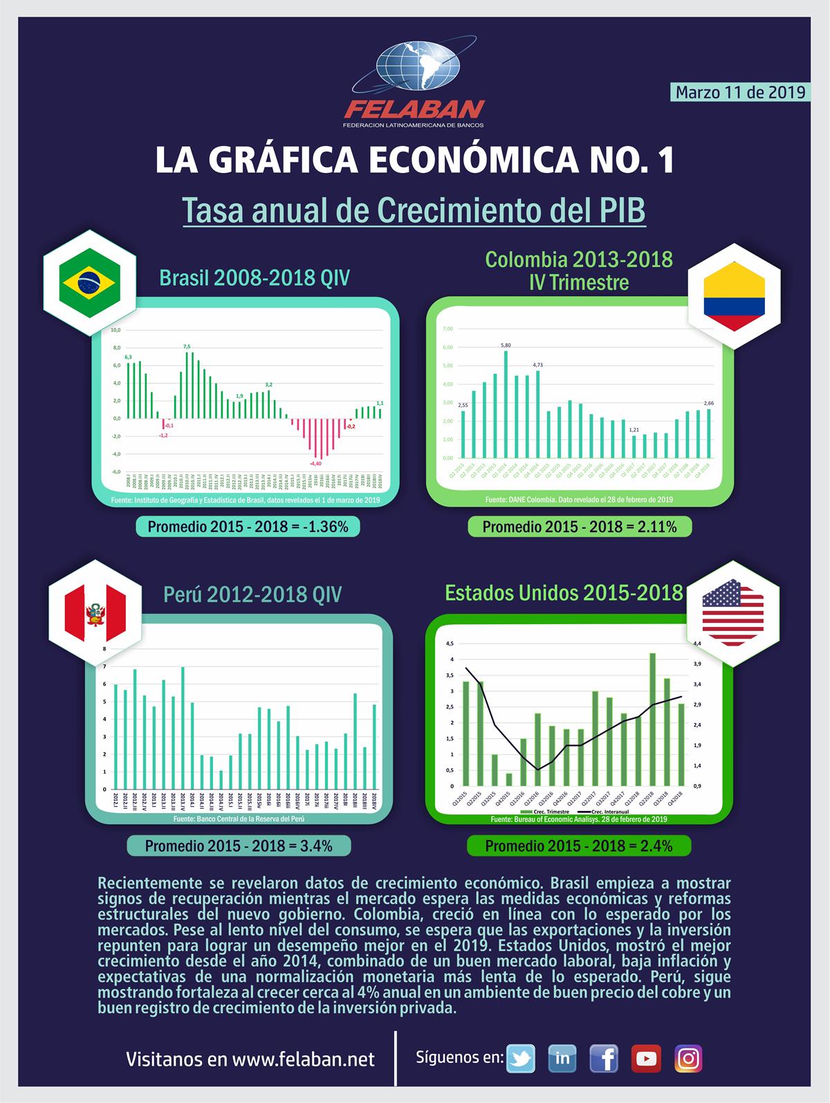 Gráfica Económica Nro 1 - Tasa anual de crecimiento del PIB 2018 (Brasil - Estados Unidos - Colombia - Perú)