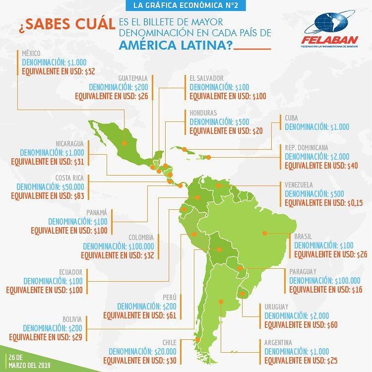 Gráfica Económica Nro 2 - Billete de mayor denominación en cada país de América Latina