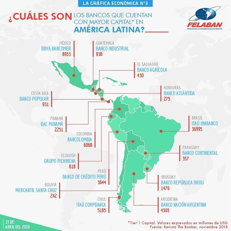 Gráfica Económica Nro 3 - Bancos que cuentan con mayor capital en América Latina