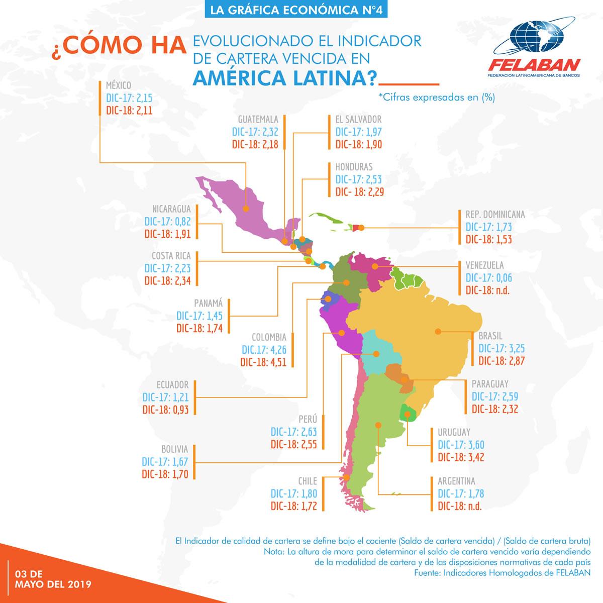 Gráfica Económica Nro 4 - Indicador de Cartera Vencida América Latina 2017-2018
