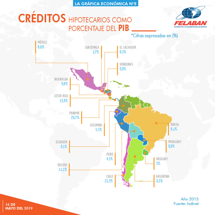 Gráfica Económica Nro 5 - Crédito hipotecario como porcentaje del PIB en América Latina 2015