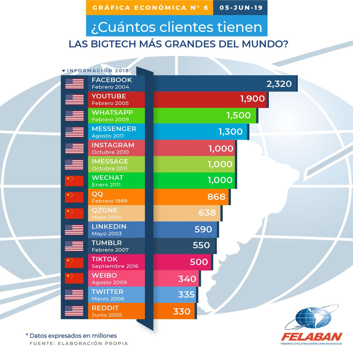 Gráfica Económica Nro 6 - ¿Cuántos clientes tienen las Bigtech más grandes del mundo?
