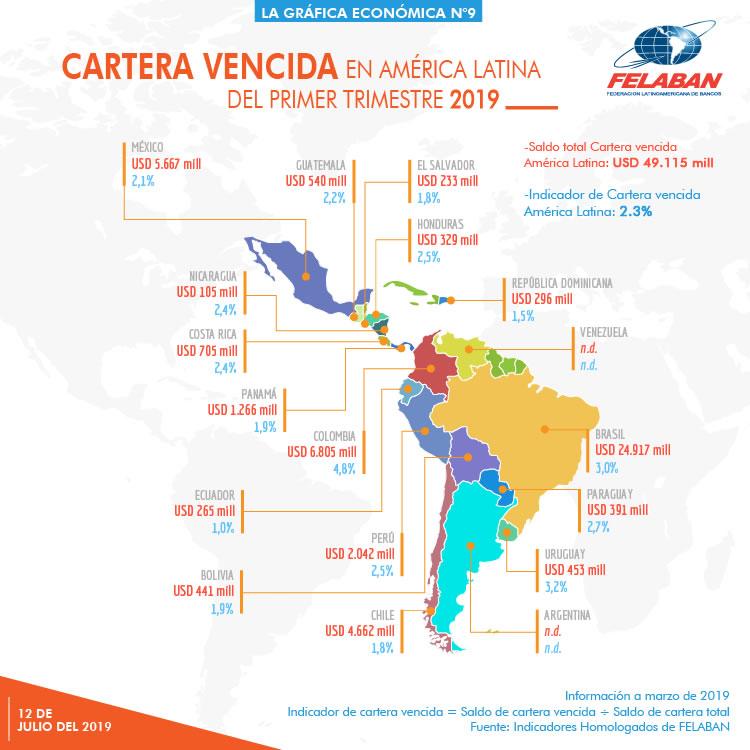 Gráfica Económica Nro 9 - Cartera Vencida en América Latina del Primer Trimestre 2019