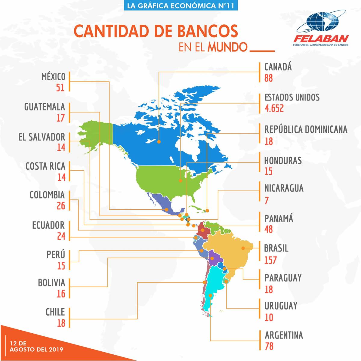 Gráfica Económica Nro 11-1 - ¿Cuántos bancos hay en América Latina y en otras regiones del mundo?