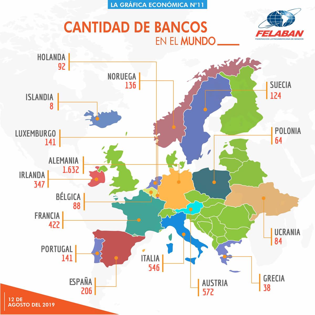 Gráfica Económica Nro 11-2 - ¿Cuántos bancos hay en América Latina y en otras regiones del mundo?