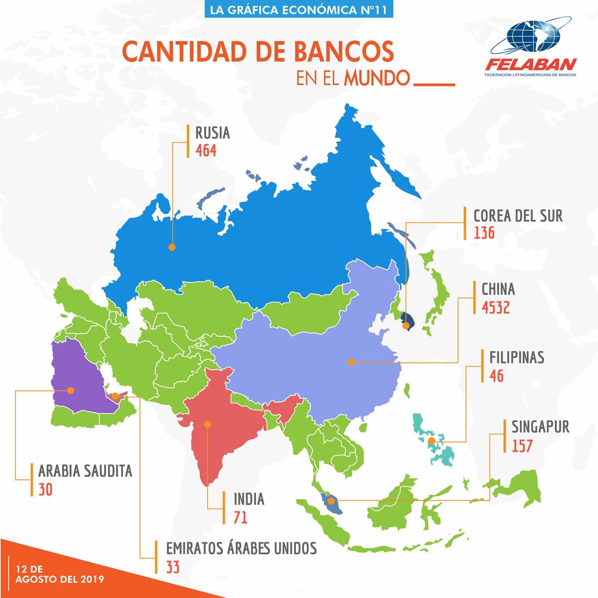 Gráfica Económica Nro 11-3 - ¿Cuántos bancos hay en América Latina y en otras regiones del mundo?