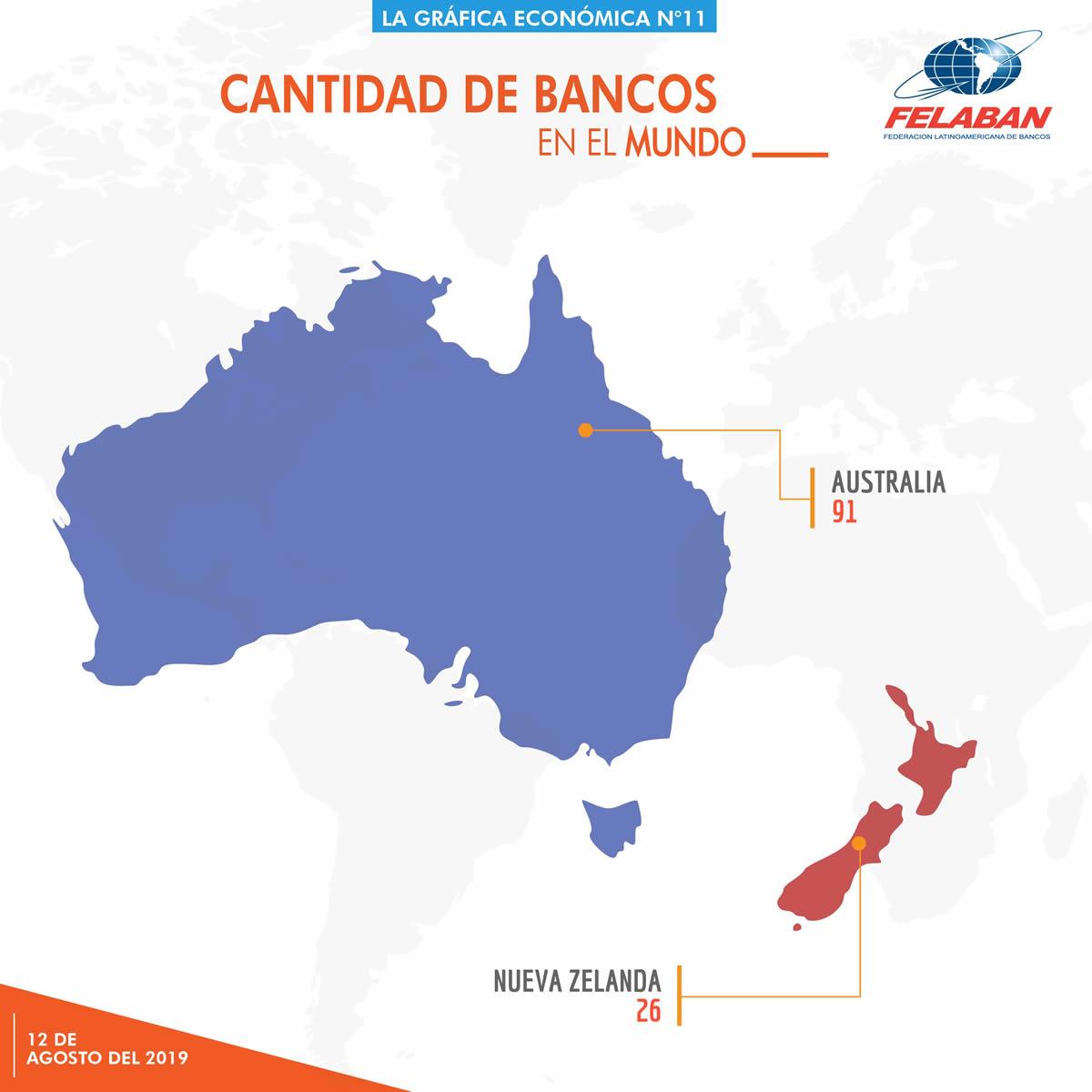 Gráfica Económica Nro 11-4 - ¿Cuántos bancos hay en América Latina y en otras regiones del mundo?