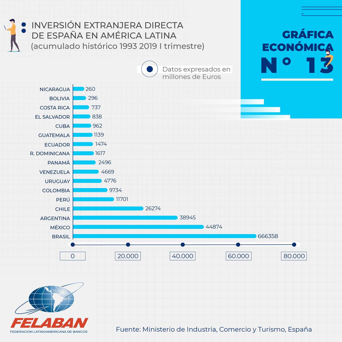 Gráfica Económica Nro 13-1 - Inversión Extranjera Directa de España en América Latina