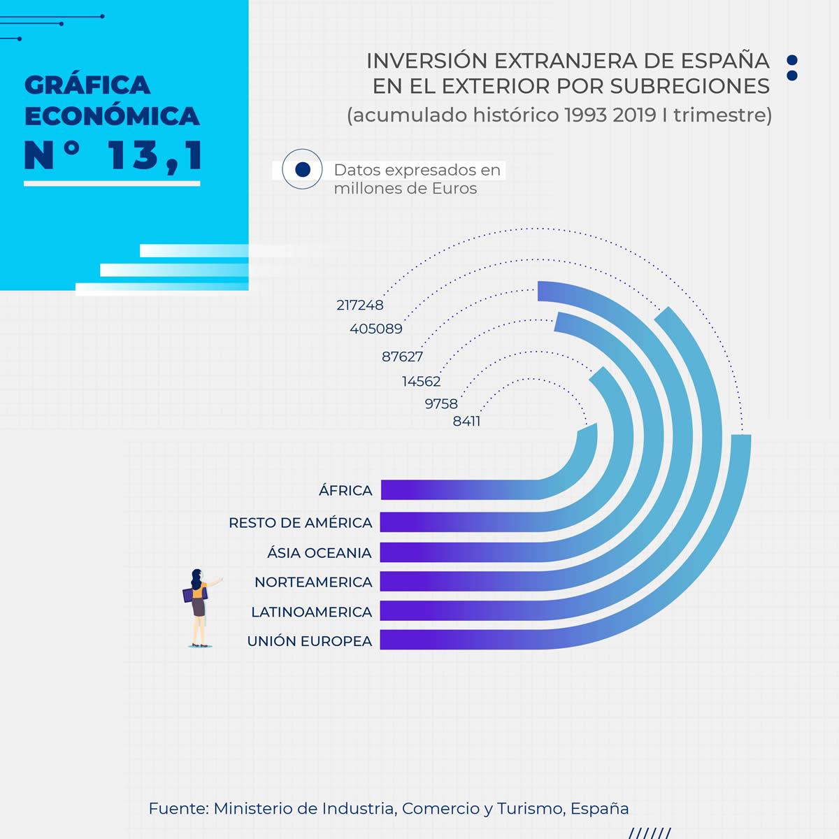 Gráfica Económica Nro 13-2 - Inversión Extranjera de España en el Exterior por Subregiones