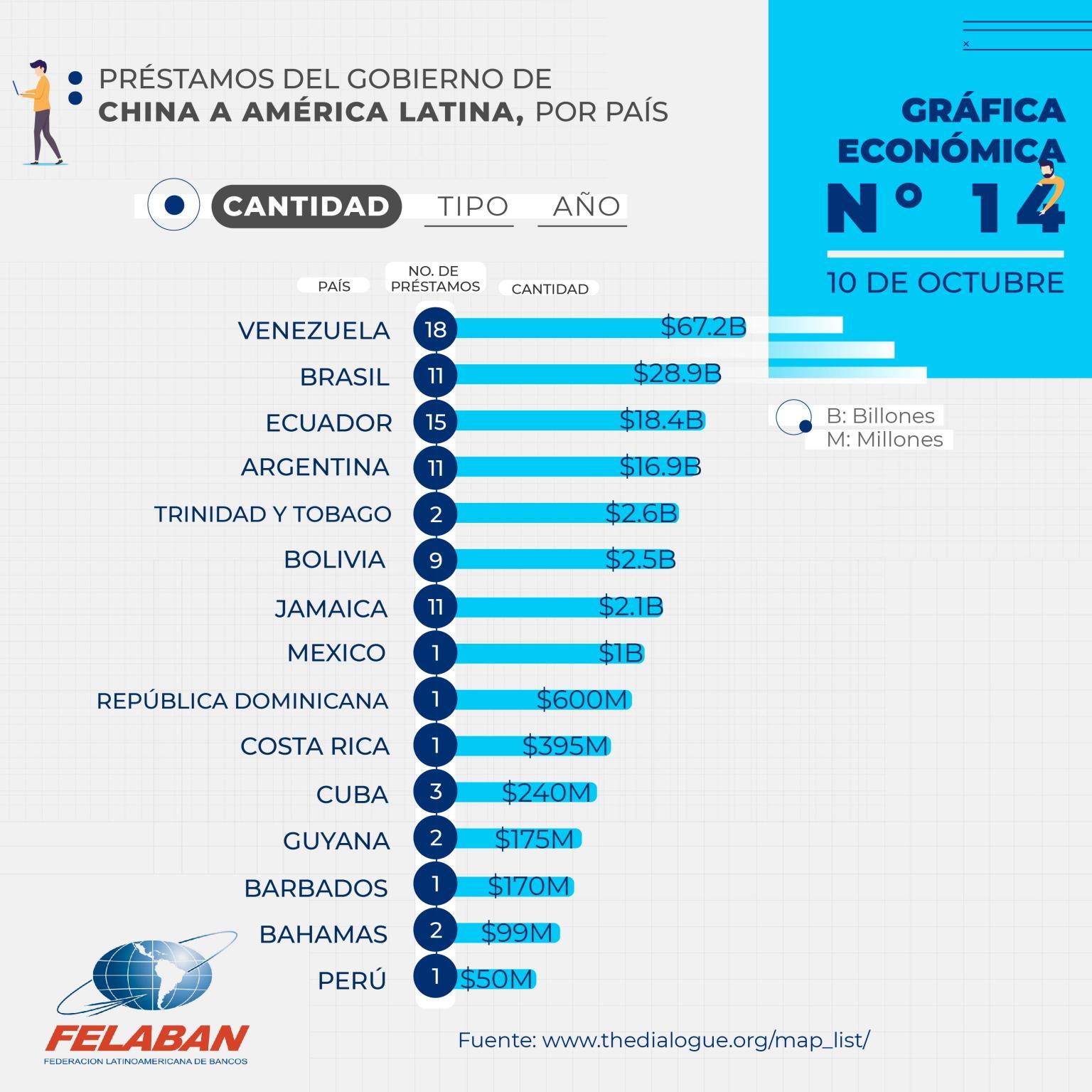Gráfica Económica Nro 14-1 - Préstamos del Gobierno de China a América Latina, por País