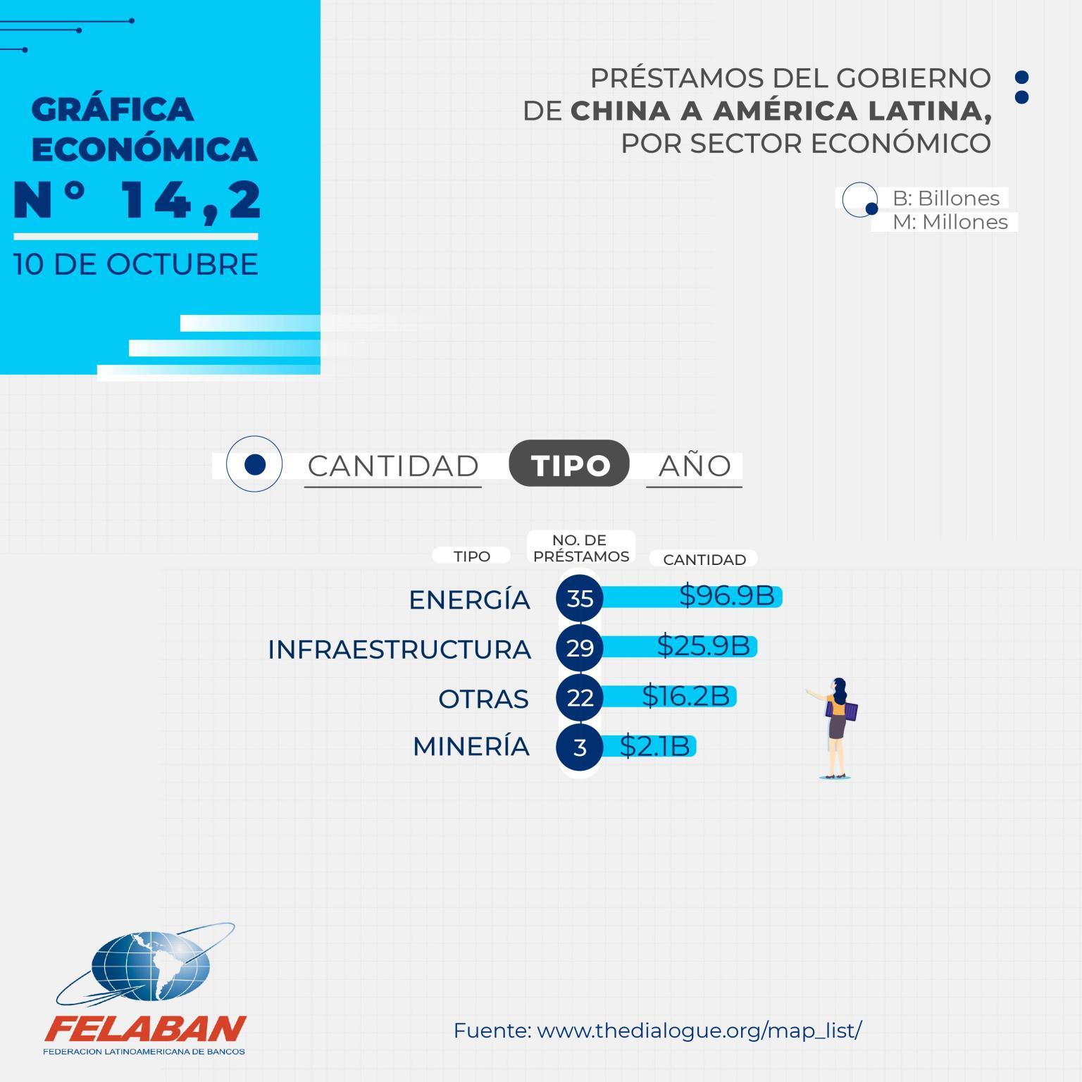 Gráfica Económica Nro 14-2 - Préstamos del Gobierno de China a América Latina, por Sector Económico