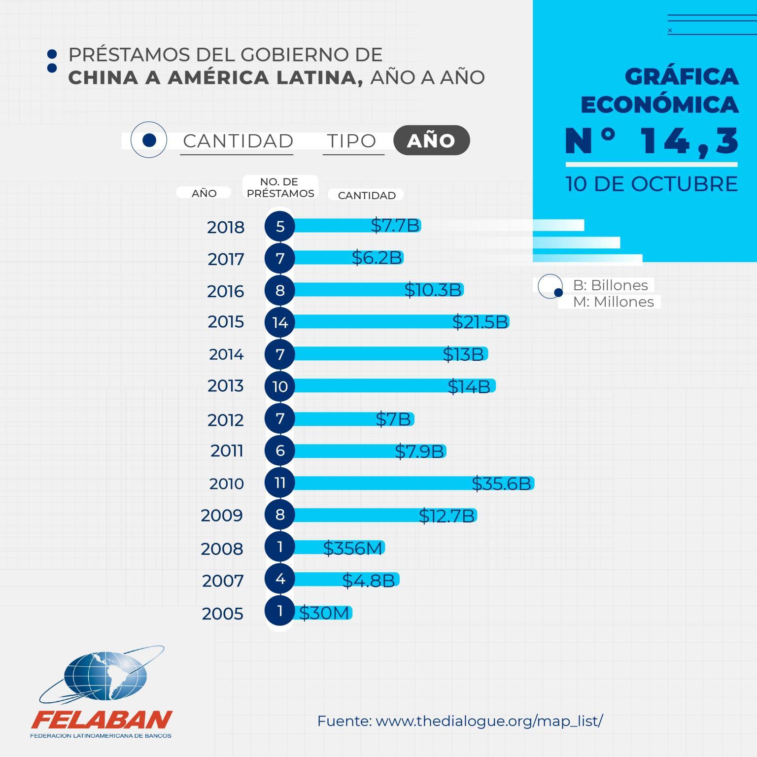 Gráfica Económica Nro 14-3 - Préstamos del Gobierno de China a América Latina, Año a Año