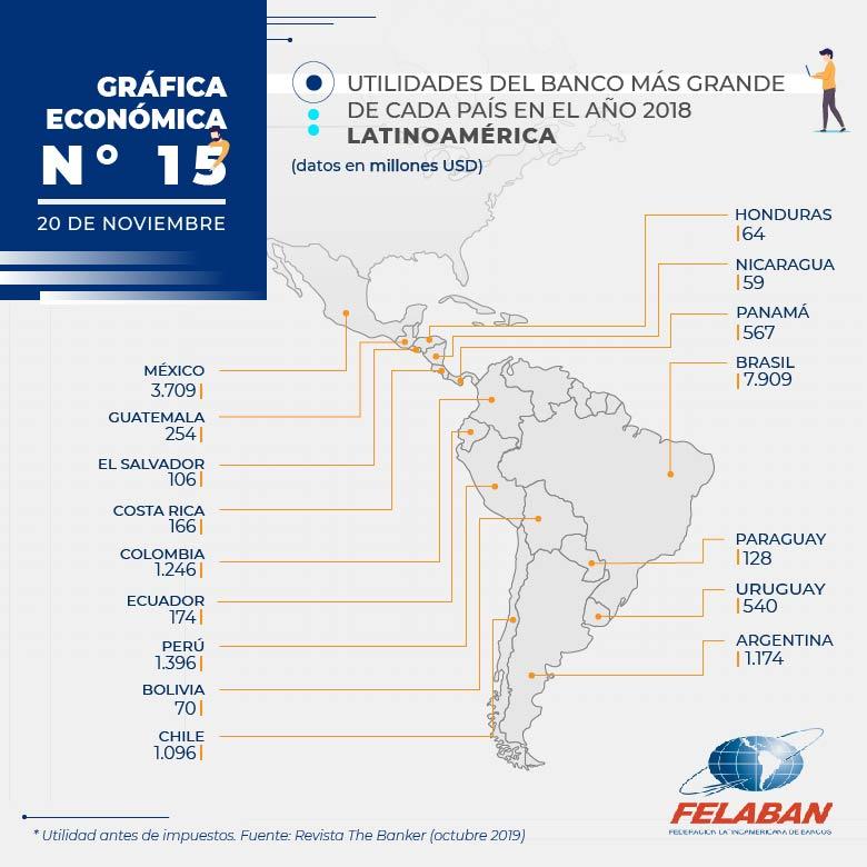 Gráfica Económica Nro 15 - Utilidades del Banco más Grande de cada País en el año 2018 (Latinoamérica)