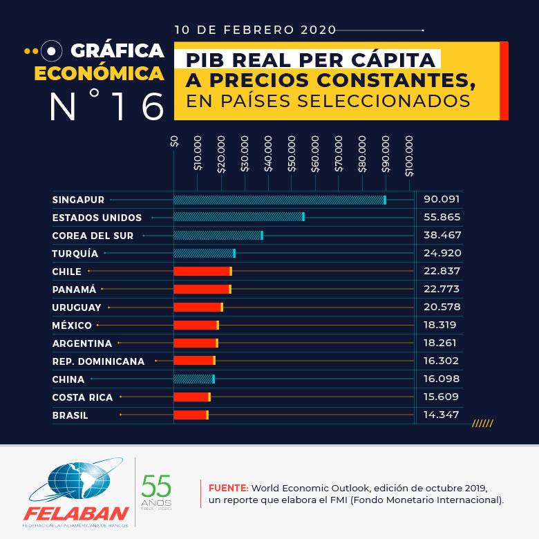 Gráfica Económica Nro 16-1 - PIB real Per Cápita a precios constantes, en países seleccionados