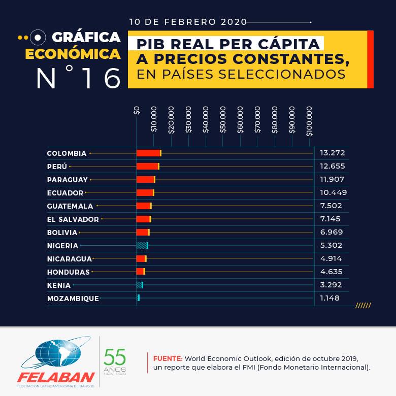 Gráfica Económica Nro 16-2 - PIB real Per Cápita a precios constantes, en países seleccionados