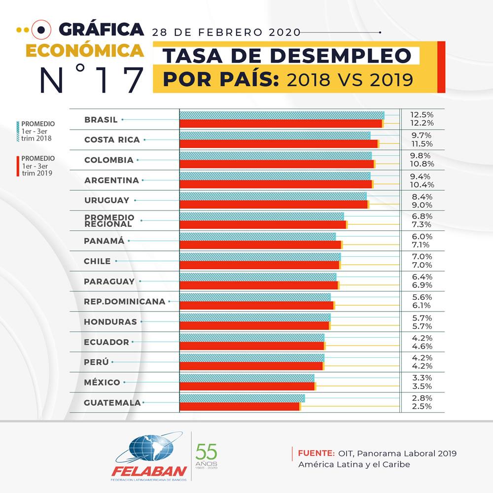 Gráfica Económica Nro 17-1 - Tasa de Desempleo por País: 2018 vs 2019