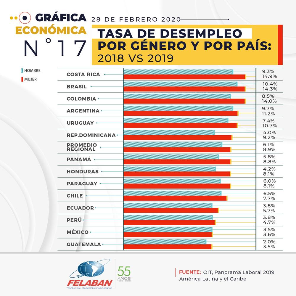 Gráfica Económica Nro 17-3 - Tasa de Desempleo por Género y por País: 2018 vs 2019