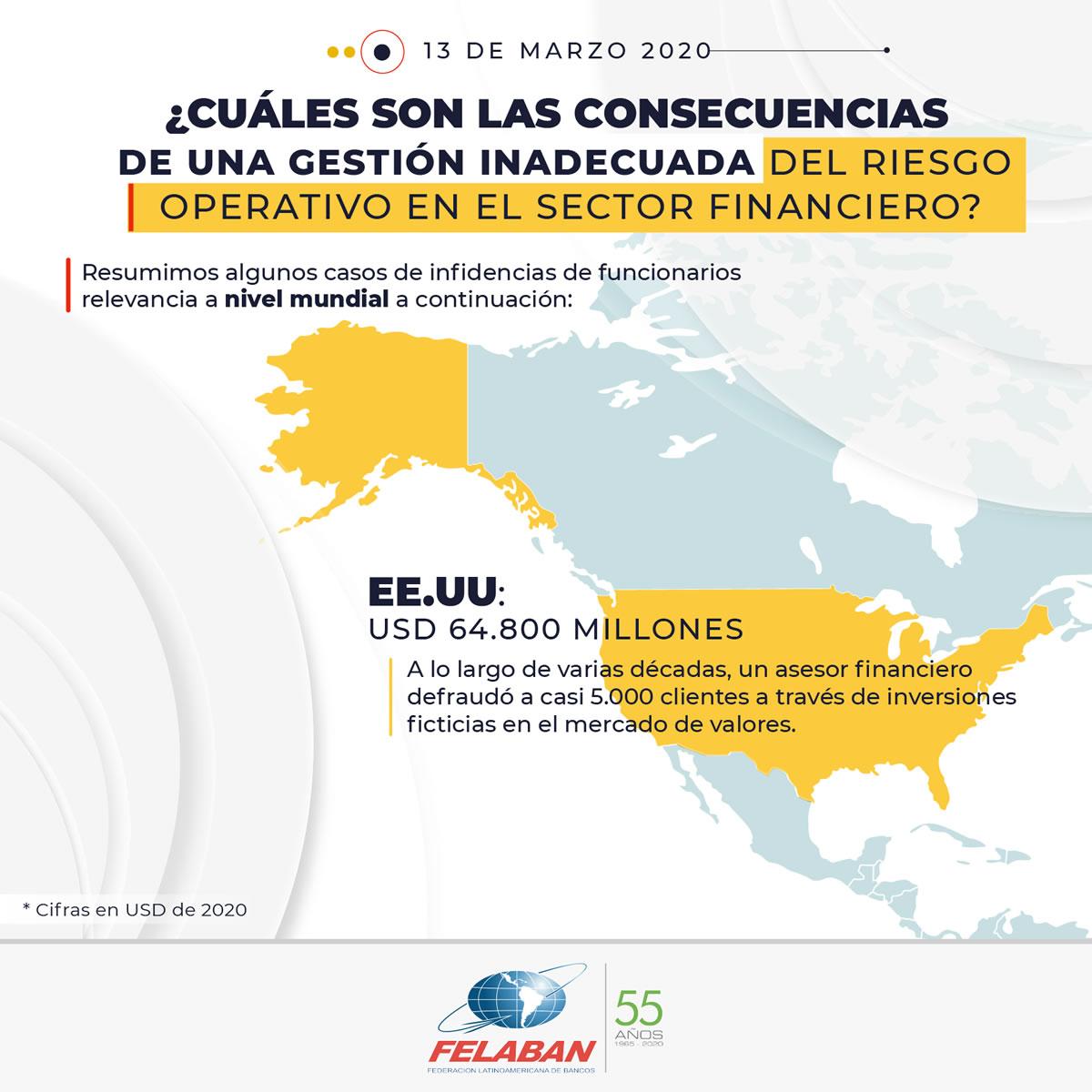 Gráfica Económica Nro 18-1 - ¿Cuáles son las consecuencias de una gestión inadecuada del riesgo operativo en el sector financiero? - EEUU