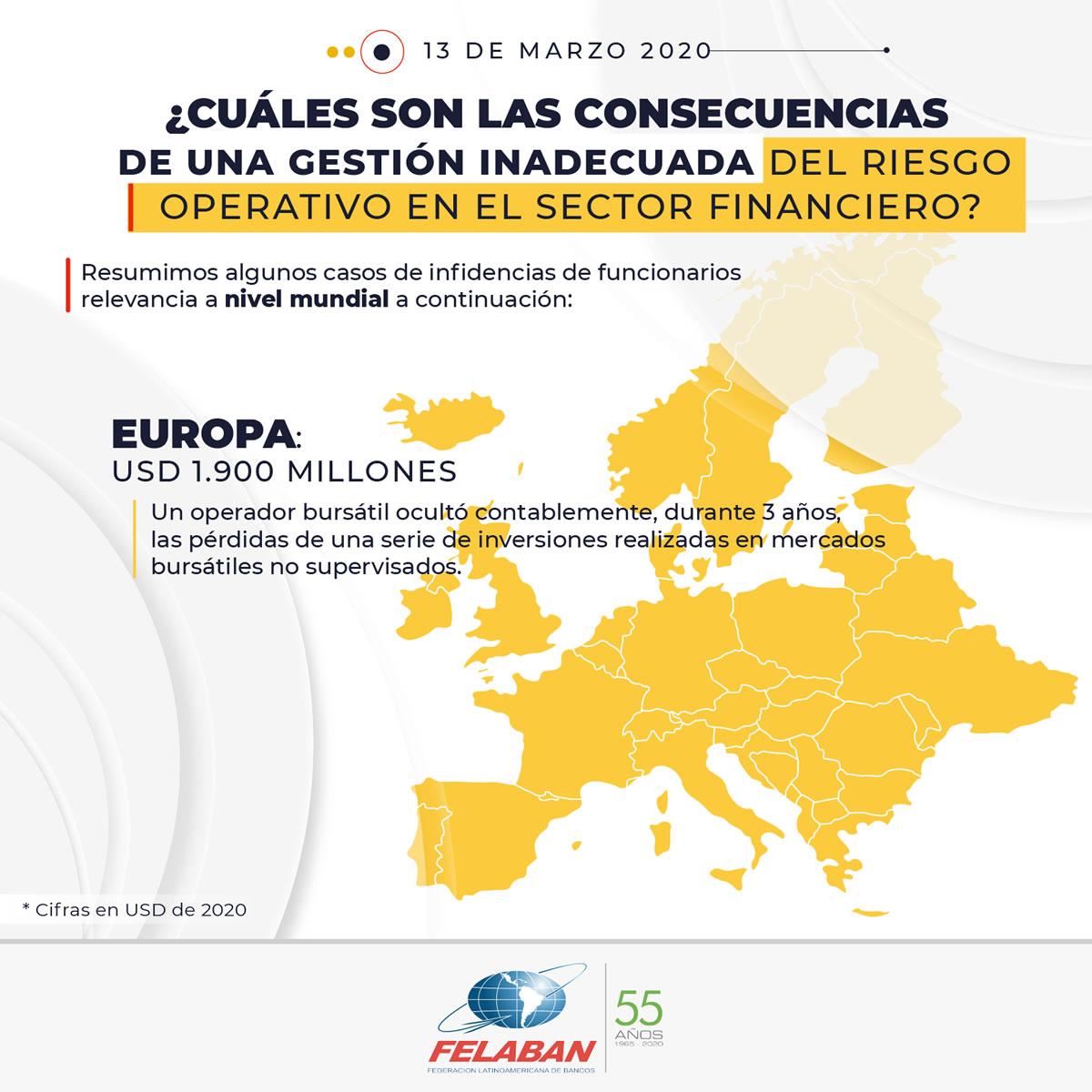 Gráfica Económica Nro 18-2 - ¿Cuáles son las consecuencias de una gestión inadecuada del riesgo operativo en el sector financiero? - Europa