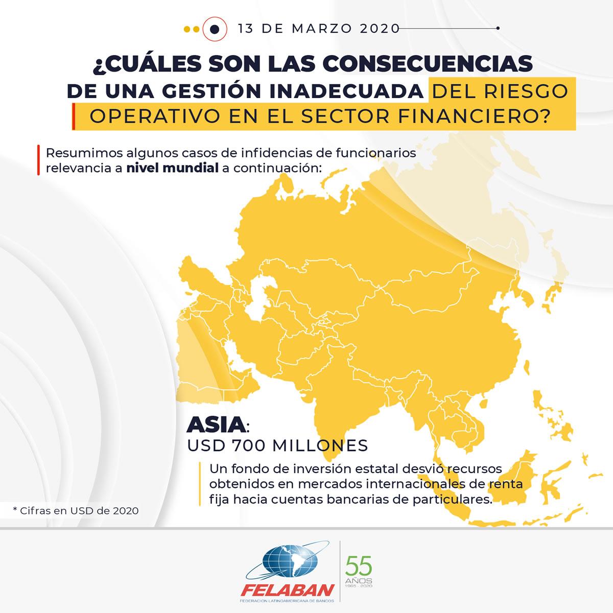 Gráfica Económica Nro 18-3 - ¿Cuáles son las consecuencias de una gestión inadecuada del riesgo operativo en el sector financiero? - Asia