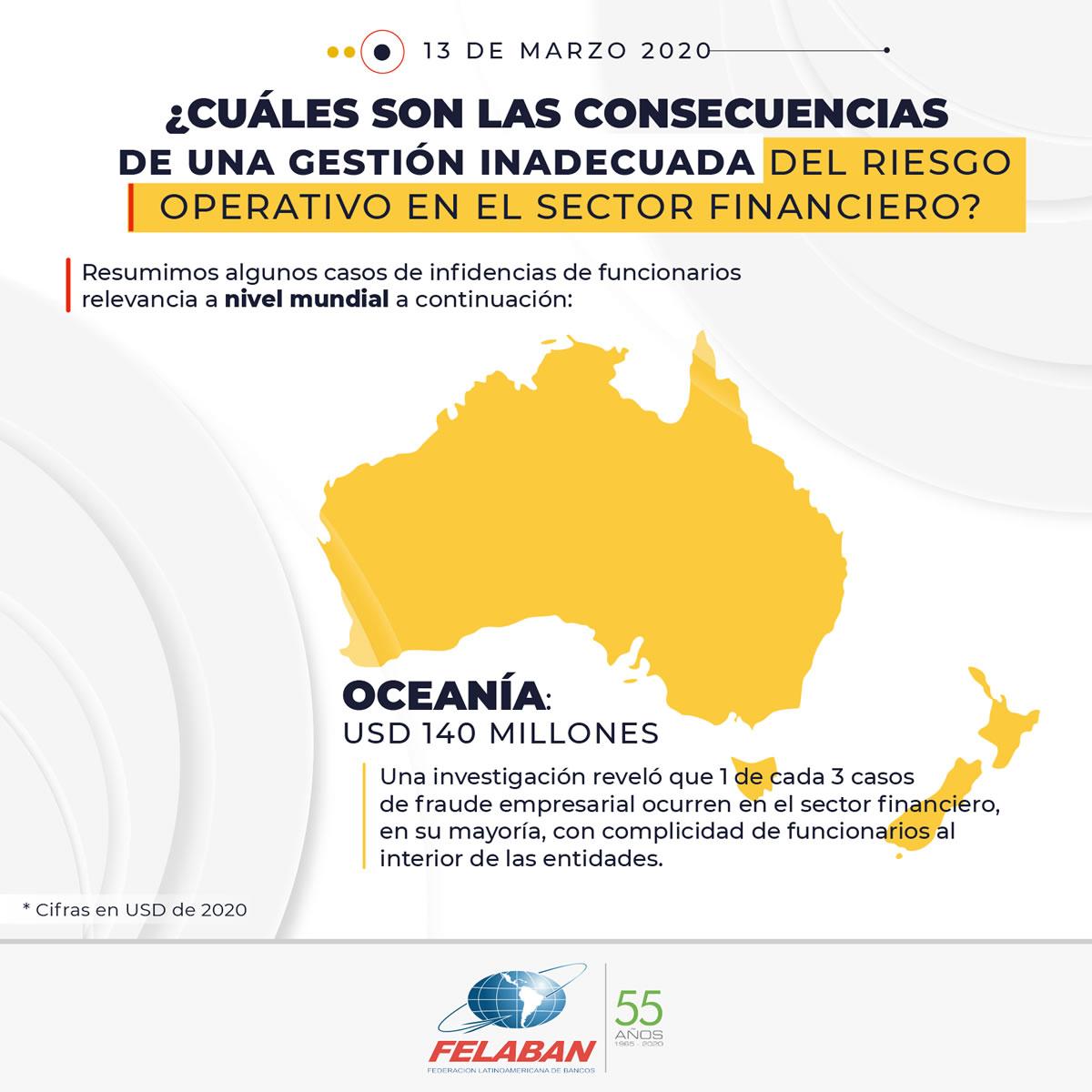 Gráfica Económica Nro 18-4 - ¿Cuáles son las consecuencias de una gestión inadecuada del riesgo operativo en el sector financiero? - Oceanía